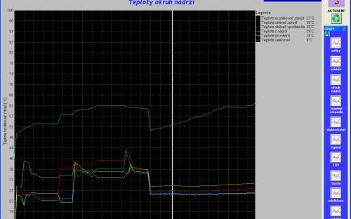 Ukázka grafů z aktuálních i archivovaných hodnot
