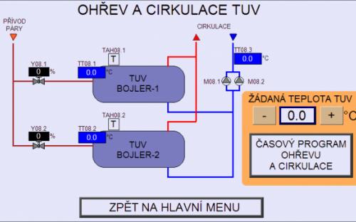 Ukázka technologie