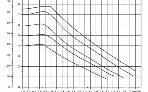 Závislost průtoku na dynamickém tlaku (čerpadlo Grundfos UPM3)